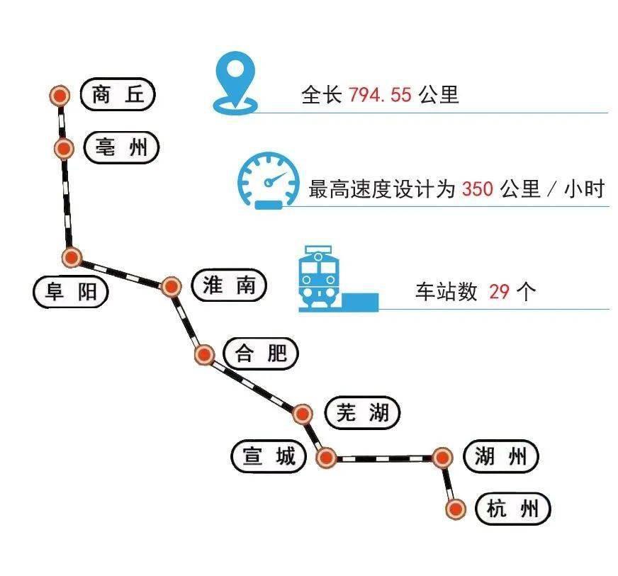 6月28日上午8点!现场直播商合杭高铁通车